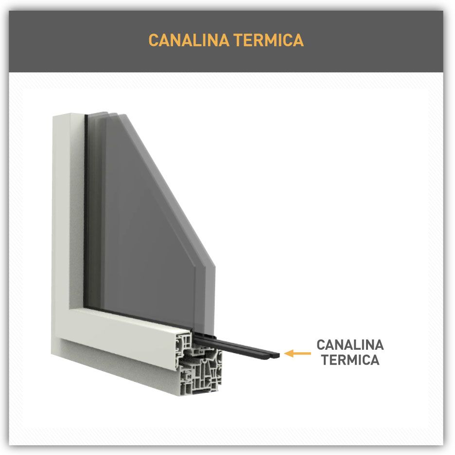 Infisso in PVC con Canalina Termica